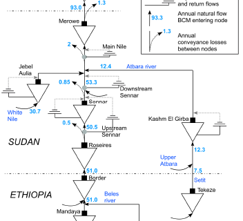 Assessment of the impacts of the GERD on the downstream hydrology and water resources